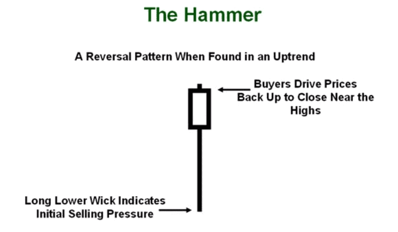 Hammer candlestick