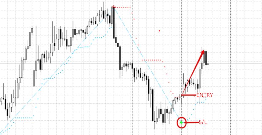 Long trade with buy sell magic indicator