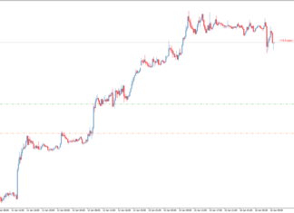 Show Pips Indicator