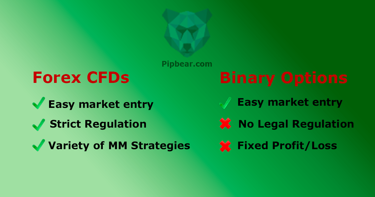 is binary options better than forex charts