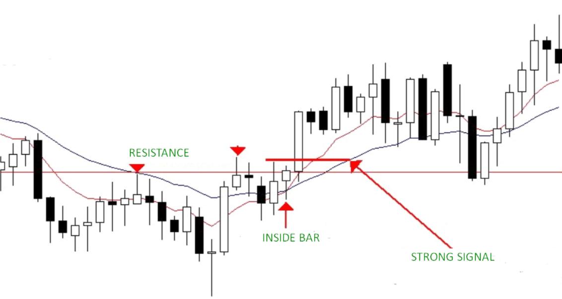 inside bar forex trading strategy