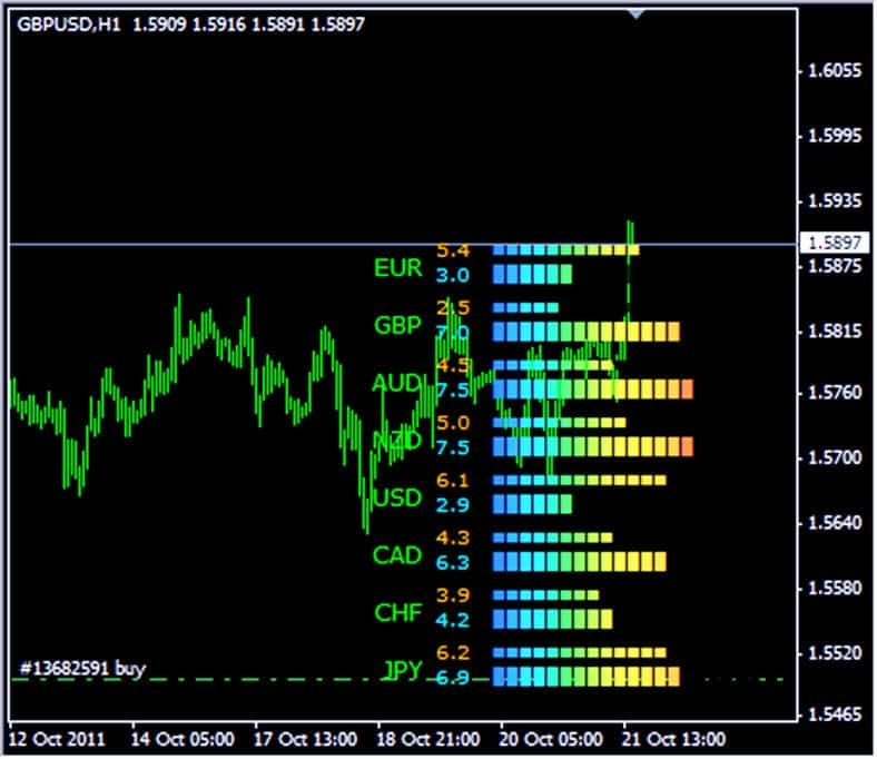 Currency Power Meter Indicator - a Working Forex Strategy