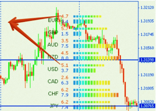 Currency Power Meter Indicator - a Working Forex Strategy