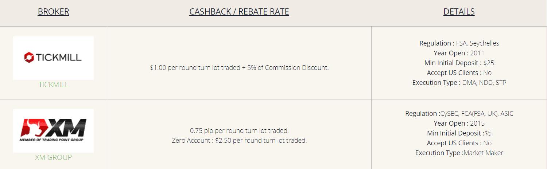 forex rebate cashback