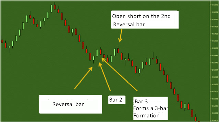 how to trade range bars