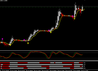 how to use genesis indicator on forex