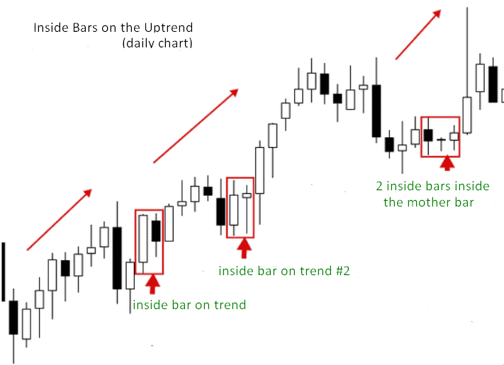 inside bars on the uptrend