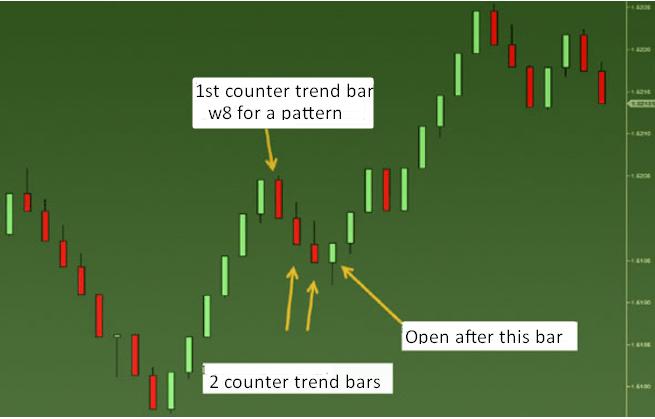 range bar trading strategy