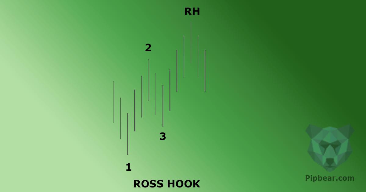 ross hook pattern