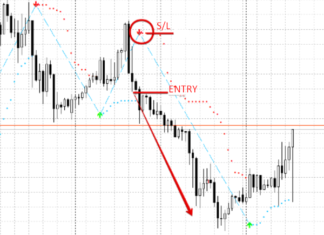 short trade with buy sell magic indicator