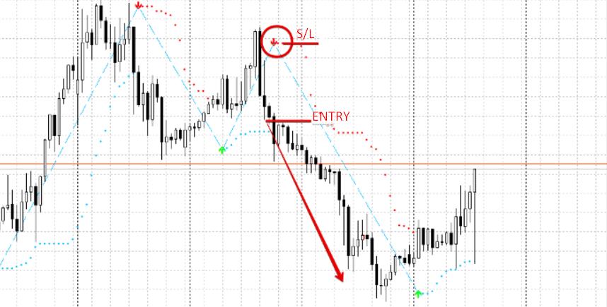 short trade with buy sell magic indicator