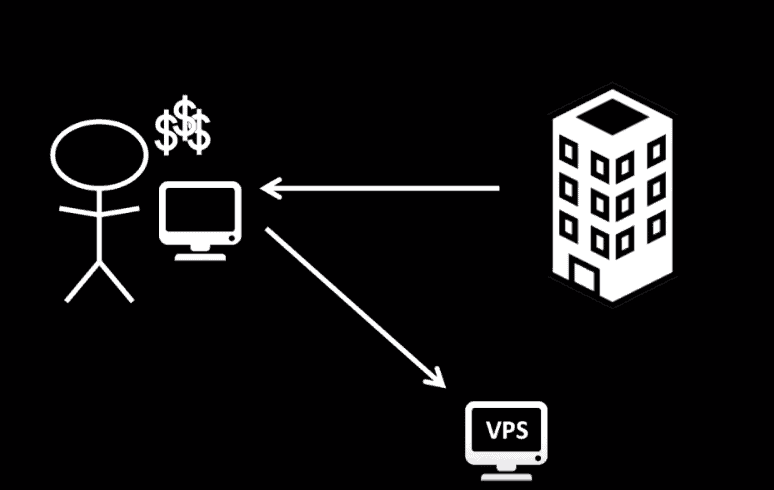 what is forex VPS