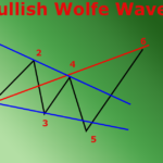 wolfe waves on forex
