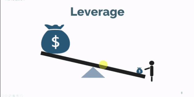 What is leverage in forex terms