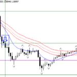 short trade EMA