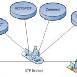 who are liquidity providers for forex brokers
