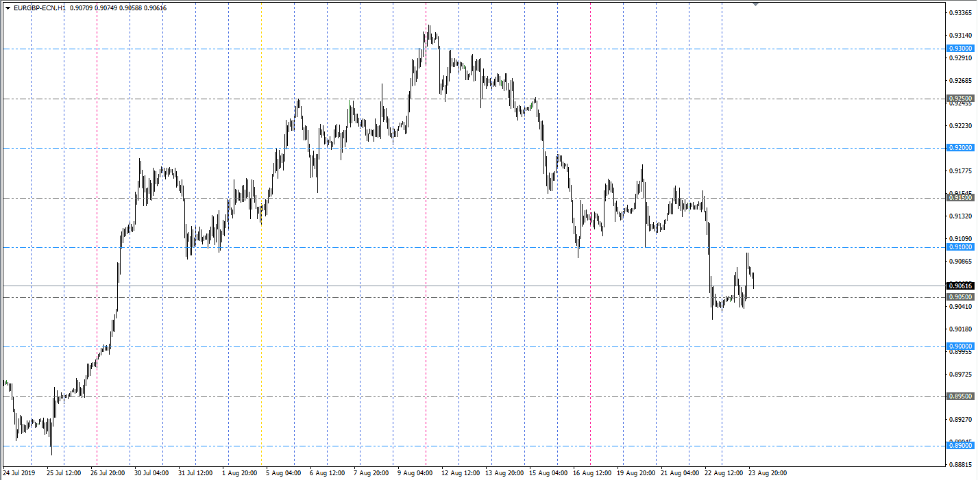 forex grid indicator
